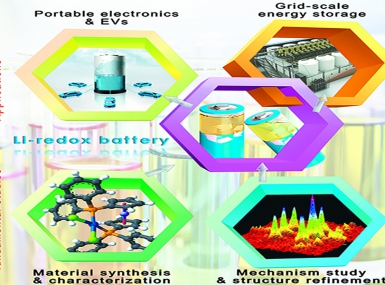 Materials/Chemistry for Redox Flow Batteries